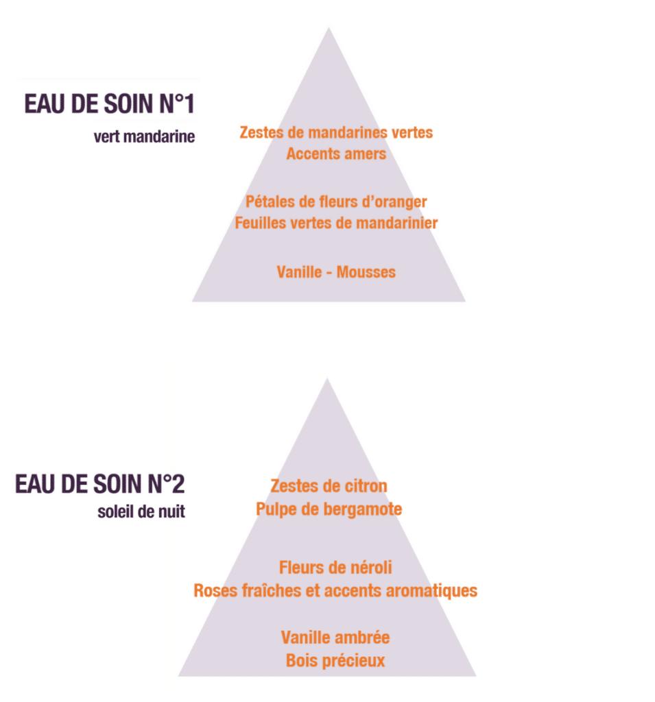 Estime et Sens pyramides olfactives eaux de soin
